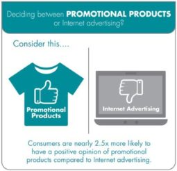 Consumers were 2.5 times more likely to have a positive opinion of promotional products compared to Internet advertising, one of three reasons you should use promotional products