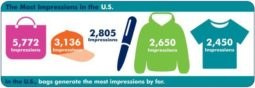 Promotional Products receive thousands of impressions over their lifetime. One of Three reasons you should use promotional products